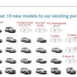 Mercedes: 10 novità fino al 2015
